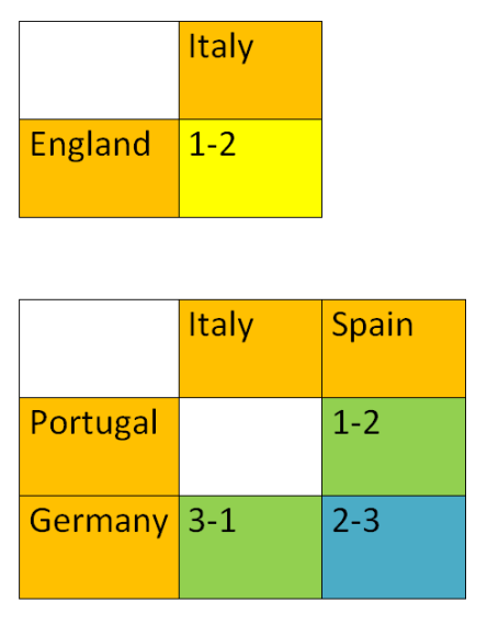 Euro 2012 predictions